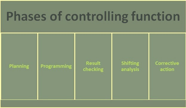 Phases of controlling function