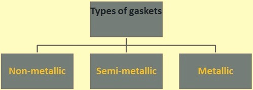 Types of gaskets
