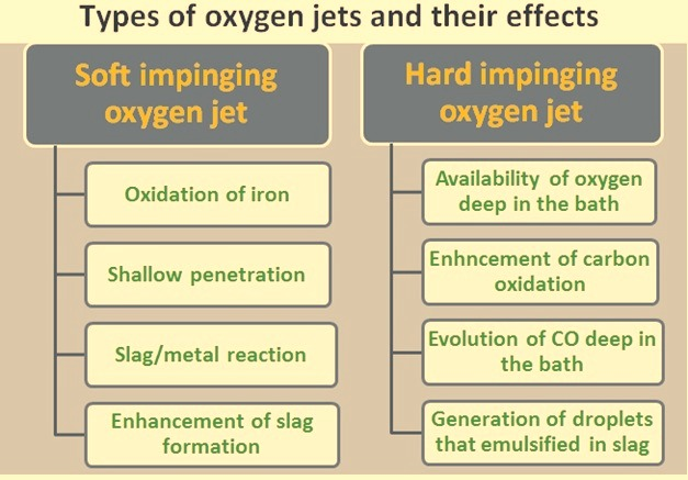 Types of oxygen jets and their effects