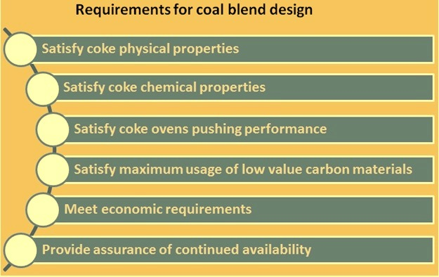 requirements for coal blend design