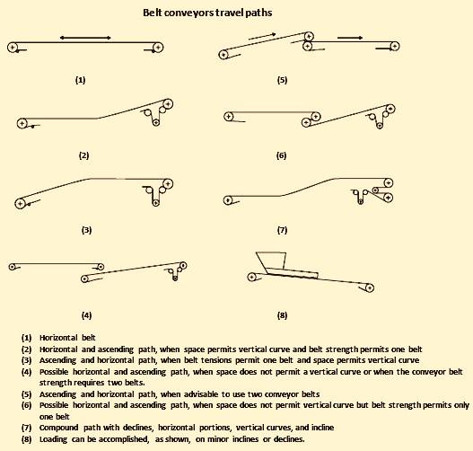 Belt conveyors travel paths