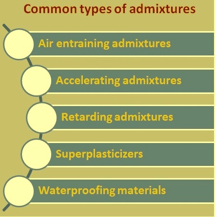 Common types of admixtures