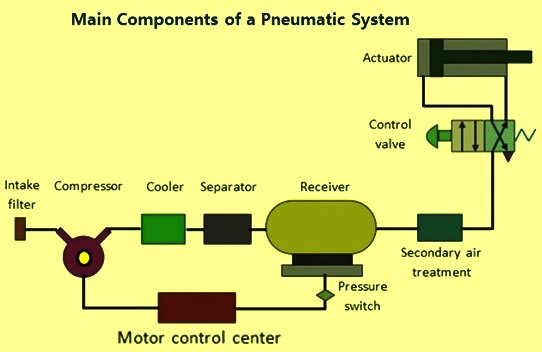 Components of a pneumatic system