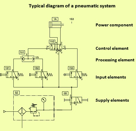 Diagram of a pneumatic system