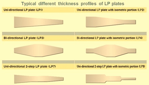 Different thickness profiles of LP plate