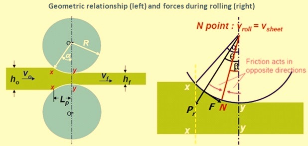 Geometric relationship and forces during rolling