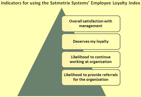 Indicators for employee loyalty indix