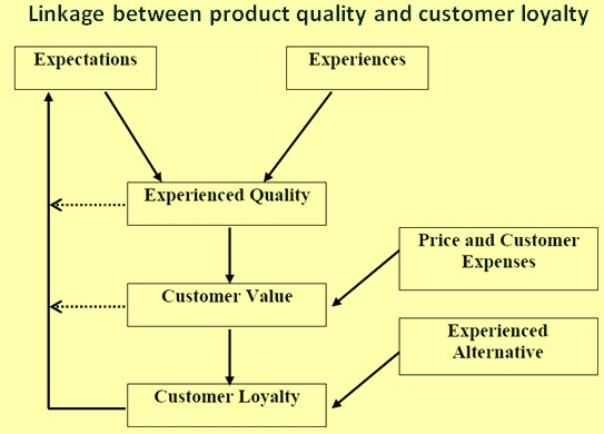 Linkage between product quality and customer loyalty