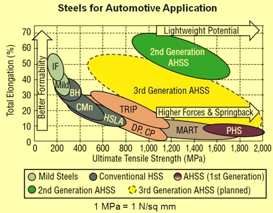 classification of steels for automotive application