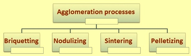 Agglomeration processes