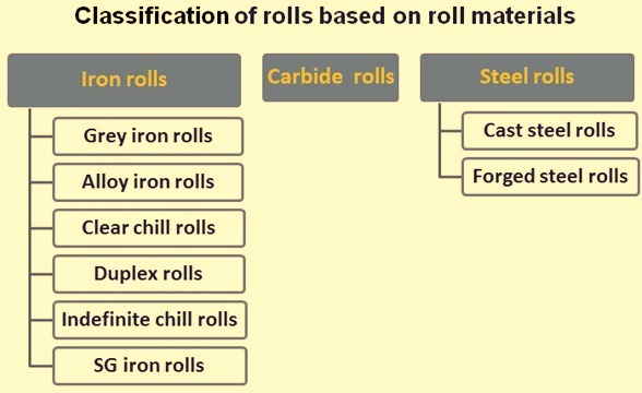 Classification of rolls based on roll materials