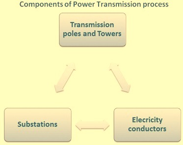 Componenets of power transmission system