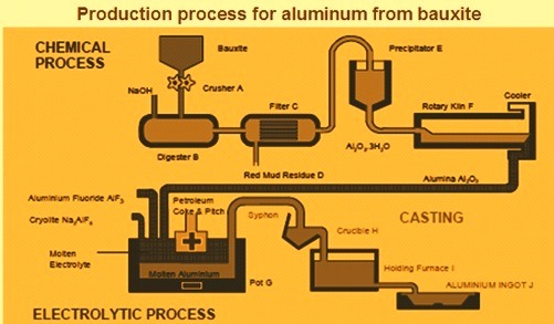 Production process for making aluminum