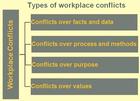 Types of workplace conflicts