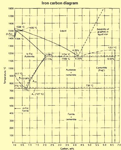 Iron carbon diagram 1