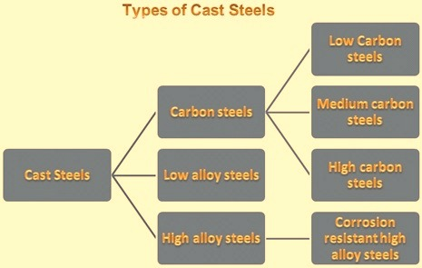 Types of cast steels