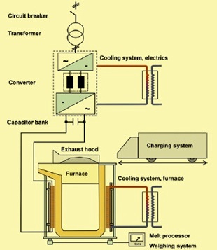 Schmatics of induction furnace