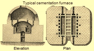 Typical view of cementattion furnace