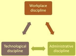 Workplace discipline