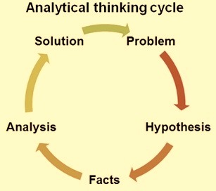 Analytical thinking cycle