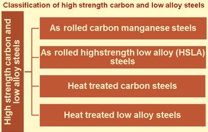 Classification of high strength Ccarbon and low alloy steels
