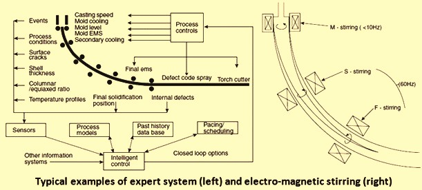 Expert system and electro magnetic stirring