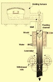 Junghans continuous casting machine