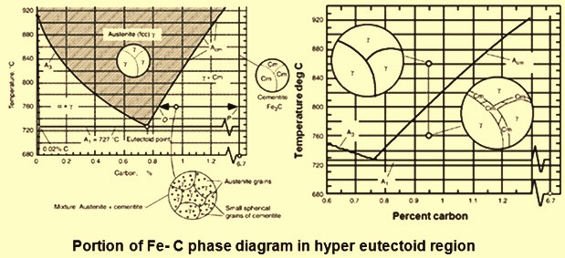 Portion of phase diagram in hyper eutetoid region