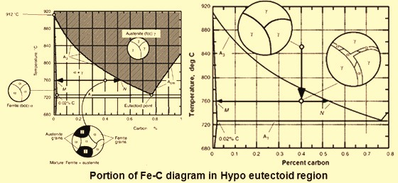 Portion of phase diagram in hypo eutetoid region