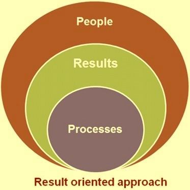 Result oriented approach