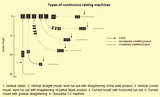 Types of continuous casters