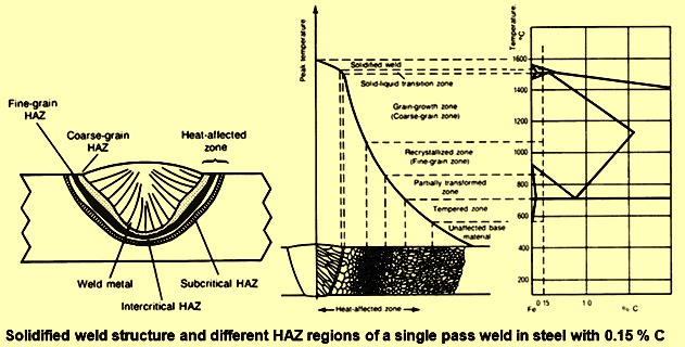 SolidiFied weld structure and different HAZ regions