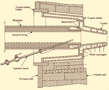 Blast furnace tuyeres and blow pipe assembly