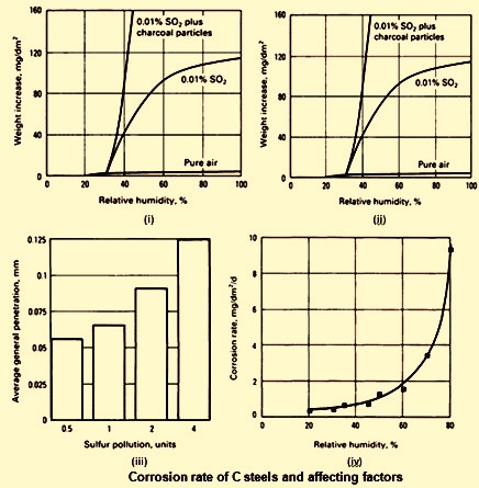 Corrosion rates of C steels