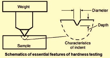Essential features of hardness testing