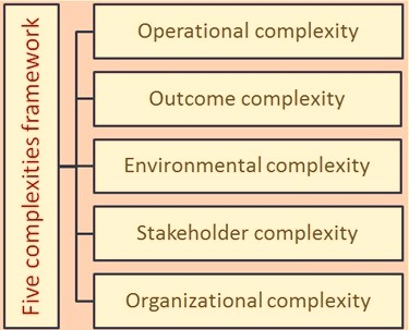 Five complexities framework