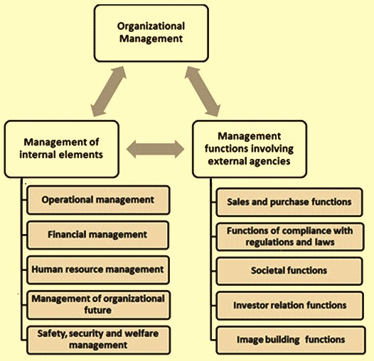 Organizarional management