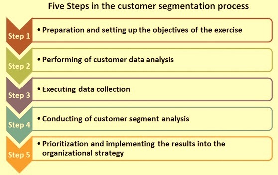 Five steps of customer segmentation process