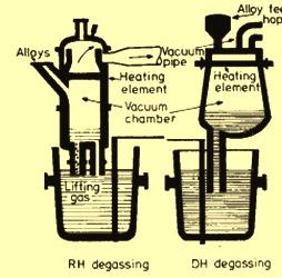 Schematics of circulation degassing processes