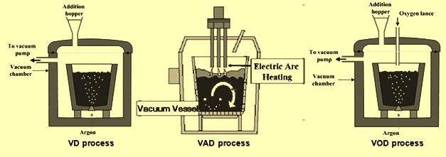 Schematics of ladle degassing processes