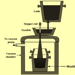 Schematics of ladle to mould degassing