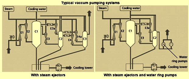 Typicl vacuum pumping systems