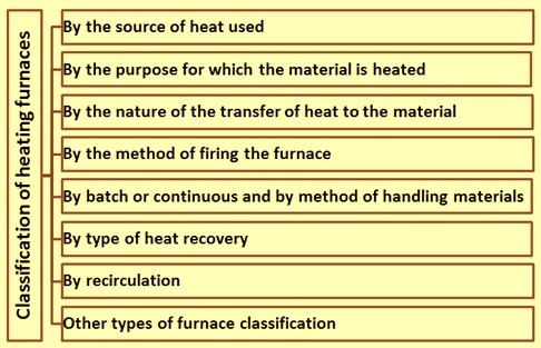 Classification of heating furnaces
