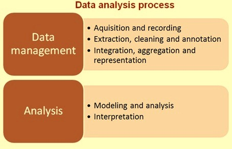 Data Analysis And Management