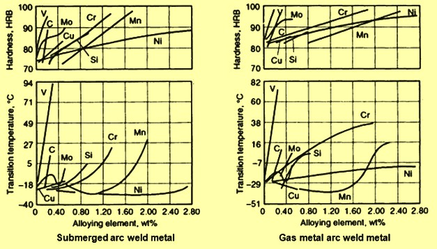 effects-of-alloying-elements-on-hardness-and-toughness-of-weldmetal