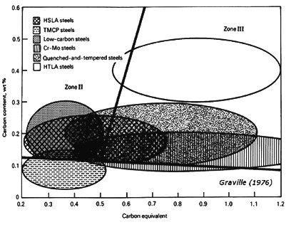 welding of carbon and low alloy steels and hydrogen induced fusion welding welding graville diagram #11