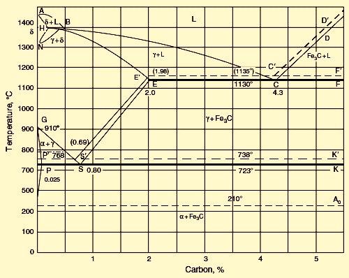 fe-c-diagram
