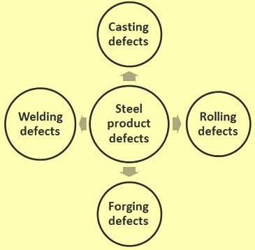metallurgical-processes-and-steel-product-defects