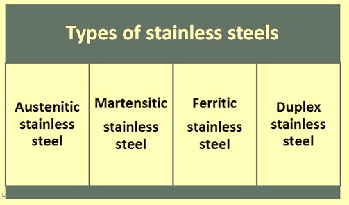 types-of-stainless-steels