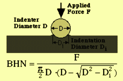 calculation-of-brinell-hardness-number